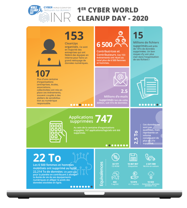 Infographie Cyber World CleanUp Day